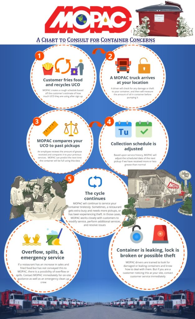 A Used Cooking Oil Collection Infographic