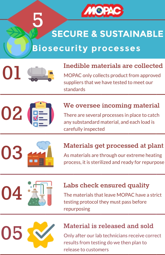 MOPAC's 5 secure and sustainable bio security processes